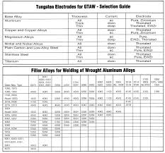 Welding Selection Chart Welding Charts Download