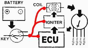 honda distributor wiring on honda images free download wiring Coil Distributor Wiring Diagram honda ignition coil problems gm ignition module wiring diagram mercruiser distributor wiring coil and distributor wiring diagram