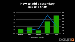 How To Add A Secondary Axis To A Chart