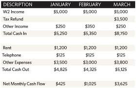 online cash flow calculator calculate your cash flow memphis daily news