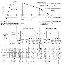 Annealing Chart Wetcanvas