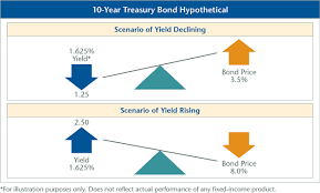 The Endless Battle Between Bonds Interest Rates And Your