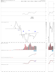 Proof Positive That The Bear Market In Gold Silver Miners Is