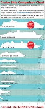 Royal Caribbean Cruise Ship Size Chart Allure Of The Seas Comparison Chart Infographic Cruise