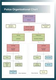 Police Organizational Charts Lots Of Police Organization