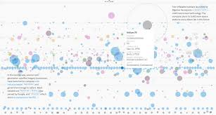 Interactive Data Visualizations 15 Data Visualizations That Will Blow Your Mind Udacity