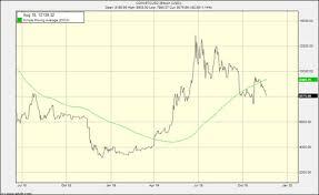 Bitcoin Crash Chart Bitcoin Is Crashing Again