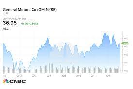 General Motors Organizational Chart 2018 If You Put 1 000 In General Motors In 2012 Heres What You