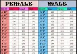 Fat Percentage Chart Height Weight Body Fat Percentage Chart Percentile Ranked Body Fat