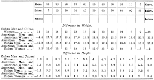 Army Height And Weight Chart Beautiful Army Height And Weight Chart Ideas Best Resume Examples 14