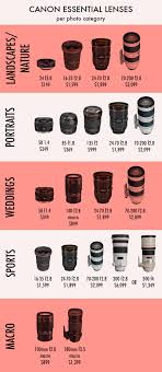Canon Dslr Model Comparison Chart Nikon And Canon Lens Price Comparison Editing