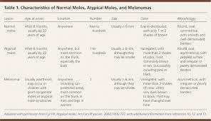 Atypical Moles Diagnosis And Management American Family