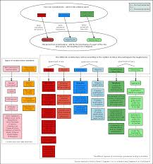 Aristotle Government Chart File Aristotle Constitutions Png Wikimedia Commons