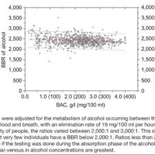 Pdf The Relationship Between Blood Alcohol Concentration