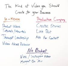 The Kind Of Video You Should Create For Your Business - Whiteboard ...
