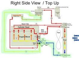 how does a radiator overflow tank work quora the areas where restriction are high are said to be the high pressure side of the system and areas where