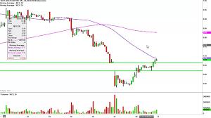 Molycorp Stock Chart Molycorp Inc Mcp Stock Chart Technical Analysis For 05 08 15