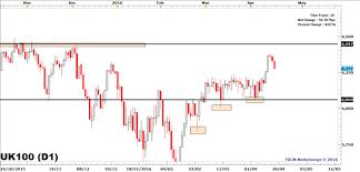 Ftse 100 Slides On Brent Crude Oil Price Slump Nasdaq