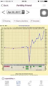 Ovulation Dip Bbt Chart Pre Ovulation Bbt Dip Netmums