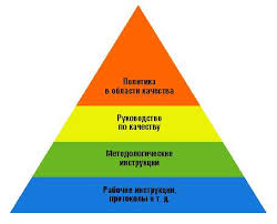 Индустриальная система менеджмента качества Структура документов системы качества в соответствии с iso 9000