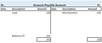 T Accounts Ledger Format Examples Accounting Sheet