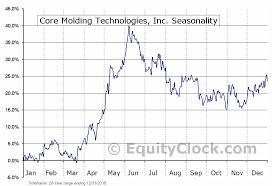 Core Molding Technologies Inc Amex Cmt Seasonal Chart