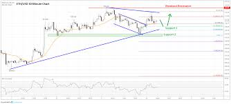 Ethereum Price Usd Chart Ethereum Price Analysis Eth Consolidating While Bitcoin
