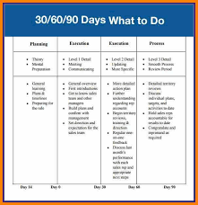 30 60 90 Day Action Plan Template 100 Days Plan Template Mple 30 60 90 Day Plan 30 60 90 Day Action