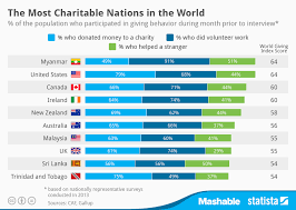 Chart Of Donation Percentages By Charities Chart The Most Charitable Nations In The World Statista