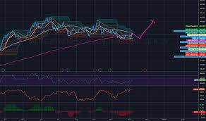Circle K Stock Price Chart Atd B Stock Price And Chart Tsx Atd B Tradingview