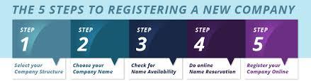 How To Register A Company Company Registration Guide How To Register A Company In