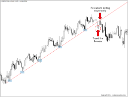 How To Draw Trend Lines Perfectly Every Time 2019 Update