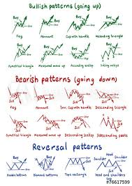 Finance Chart Patterns Stocks And Forex Chart Patterns Buy This Stock Vector And