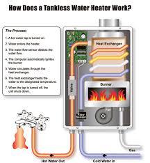 bosch aquastar tankless water heater. Beautiful Aquastar Tankless Water Heaters Currently In Use Modern American Homes The  Takagi TK2 Flash Water Heater Rinnai Continuum And Bosch AquaStar For Aquastar Tankless Heater A