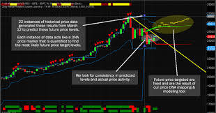 Ym Chart Predictive Modeling Is Calling For A Continued Rally News