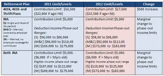 2011 Simple Ira Contribution Limits Chart 2012 401k Ira And Roth Ira Contribution And Income