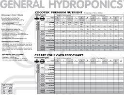 Maxi Grow Feeding Chart General Hydroponics Feeding Schedule Tri City Garden Supply