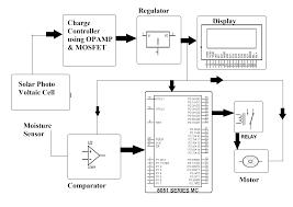 solar system block diagram the wiring diagram solar panel block diagram vidim wiring diagram block diagram