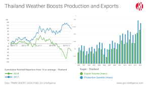 Thai Sugar Price Chart Need A Cup Of Sugar Stocks Are At Record Highs Gro