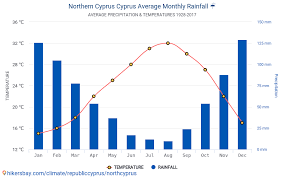Cyprus Weather Chart Data Tables And Charts Monthly And Yearly Climate Conditions