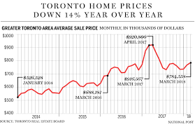 Toronto Home Prices See Biggest Drop In Almost 30 Years