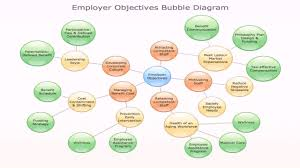 Bubble Diagram For Restaurant Design Bubble Diagram Interior Design Examples See Description