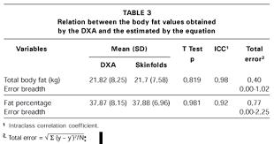 Development Of An Equation For Measurement Of Bodyfat Mass