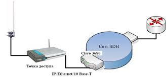 Дипломная работа Разработка локальной сети и защита передачи  Рис 3 3 Подключение локальной компьютерной системы с беспроводным доступом к sdh сети