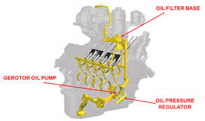 diesel parts blog the 6 0l power stroke engine added durability and longevity for base engine components a 42% increase in oil flow for improved piston cooling