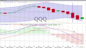 Thursday April 26 2018 Stock Chart Training Trends