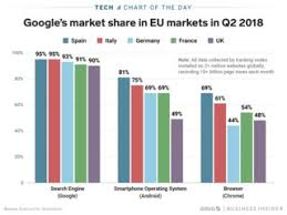 Googles Share Of Search Platform And Browser Use In The