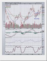 Stock Market Bar Chart Hong Kong Stock Exchange Vs Nyse