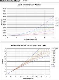 Lens Dof Chart Depth Of Field Chart Nikkor 50mm 1 8 Flickr