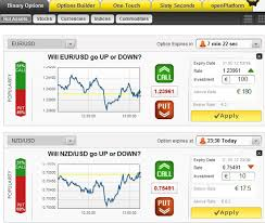 Binary Charts Online Online Trading Guide Brokers